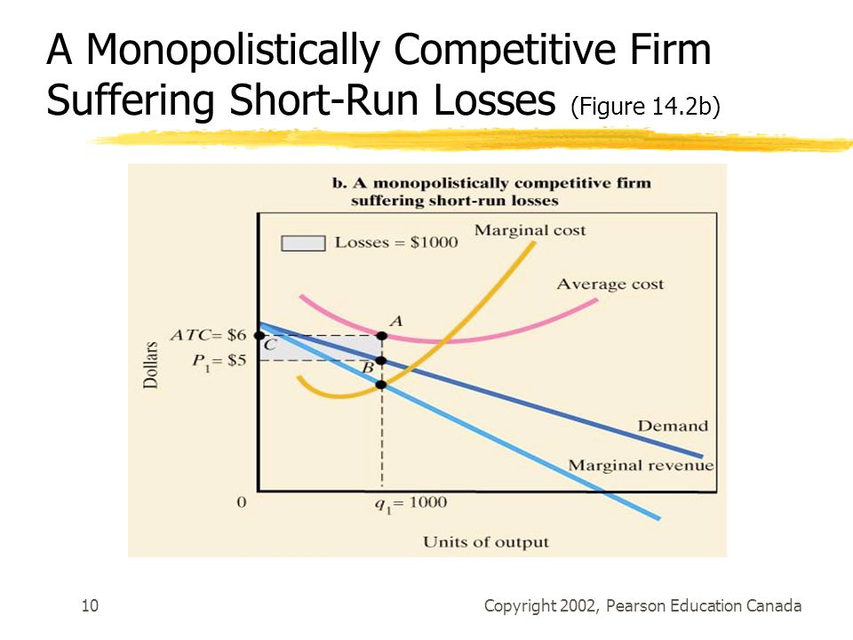 Copyright 2002, Pearson Education Canada10 A Monopolistically Competitive Firm Suffering Short-Run Losses (Figure 14.2b)