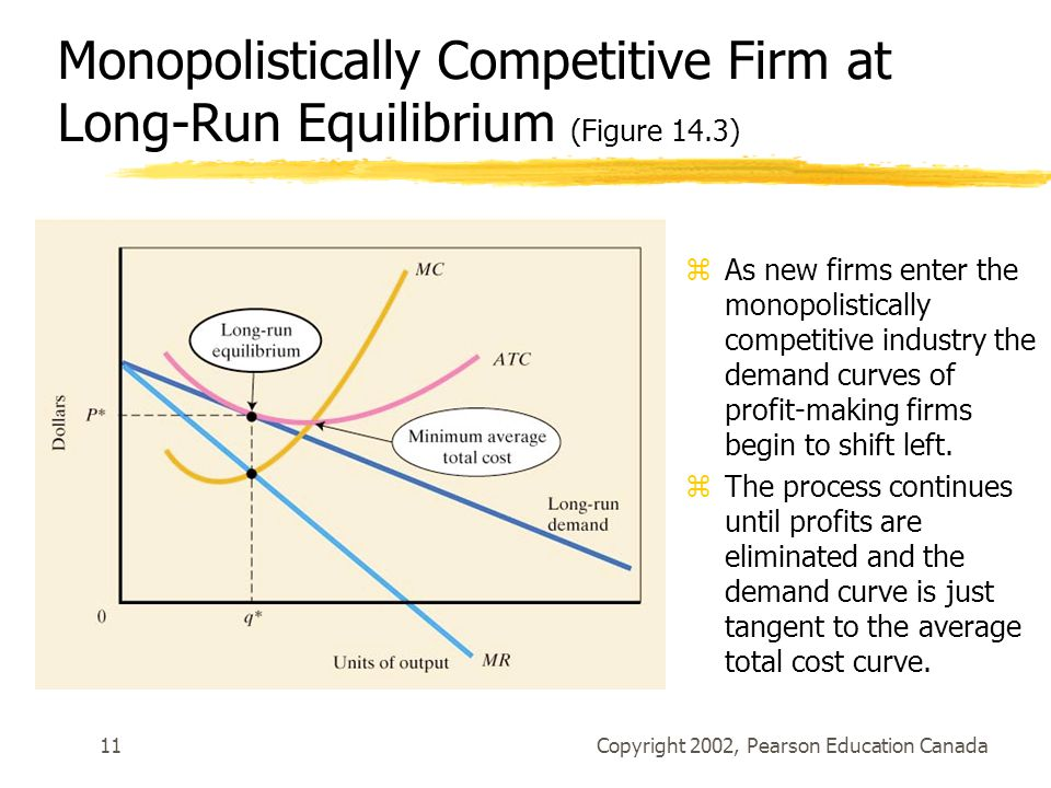 Copyright 2002, Pearson Education Canada11 Monopolistically Competitive Firm at Long-Run Equilibrium (Figure 14.3) zAs new firms enter the monopolistically competitive industry the demand curves of profit-making firms begin to shift left.