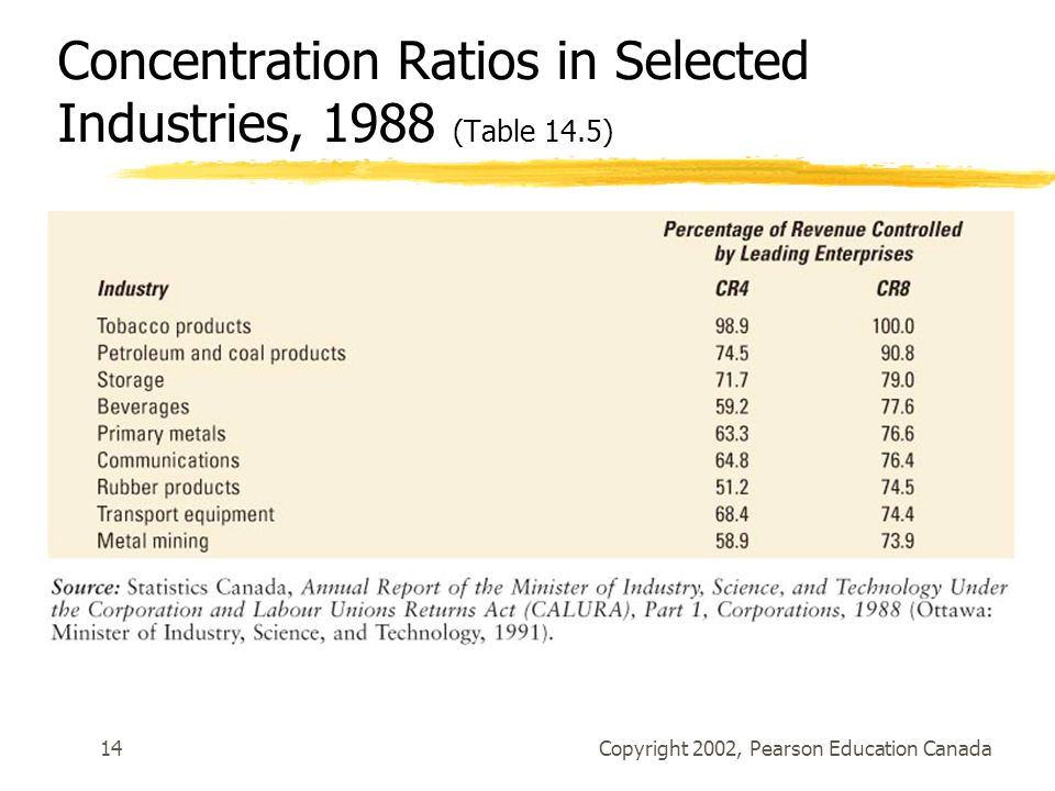 Copyright 2002, Pearson Education Canada14 Concentration Ratios in Selected Industries, 1988 (Table 14.5)