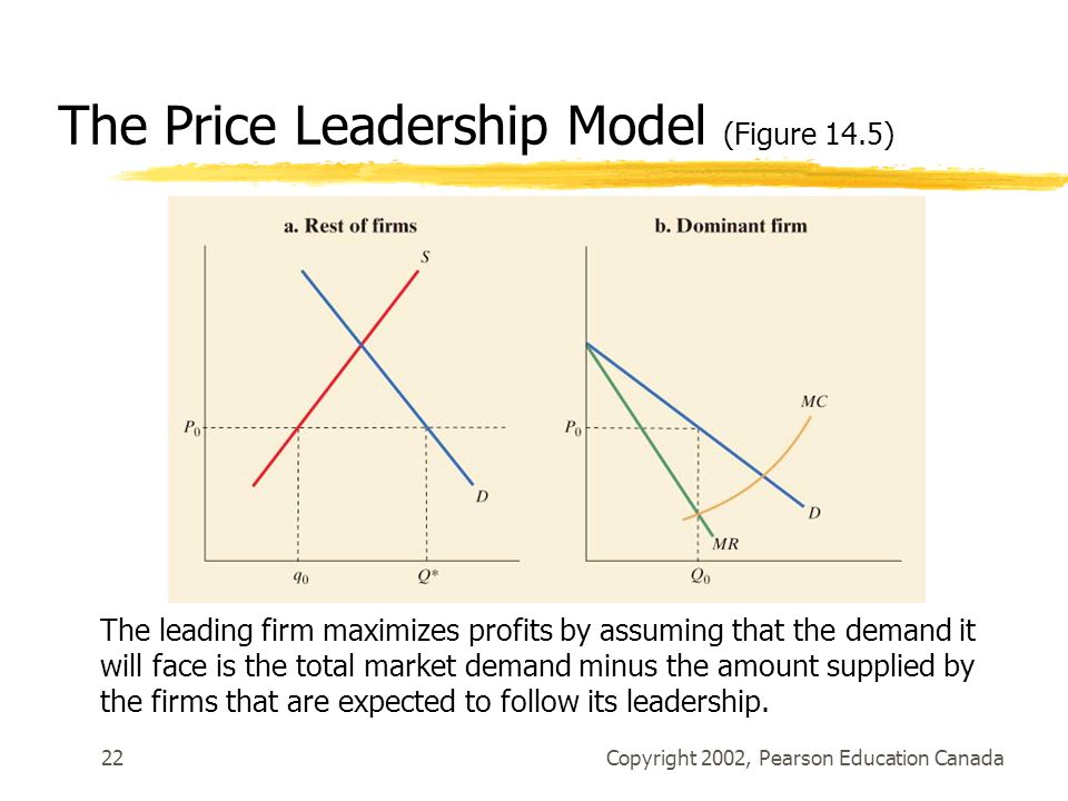 Copyright 2002, Pearson Education Canada22 The Price Leadership Model (Figure 14.5) The leading firm maximizes profits by assuming that the demand it will face is the total market demand minus the amount supplied by the firms that are expected to follow its leadership.