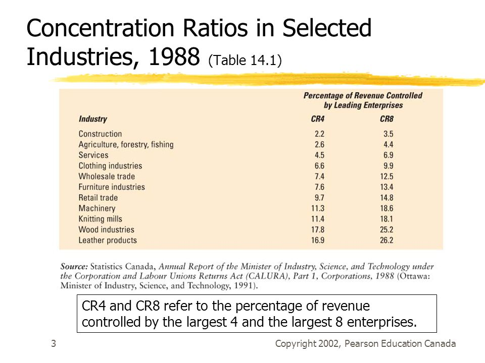 Copyright 2002, Pearson Education Canada3 Concentration Ratios in Selected Industries, 1988 (Table 14.1) CR4 and CR8 refer to the percentage of revenue controlled by the largest 4 and the largest 8 enterprises.