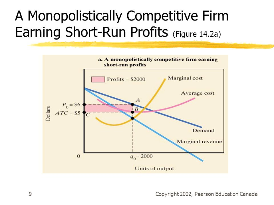 Copyright 2002, Pearson Education Canada9 A Monopolistically Competitive Firm Earning Short-Run Profits (Figure 14.2a)