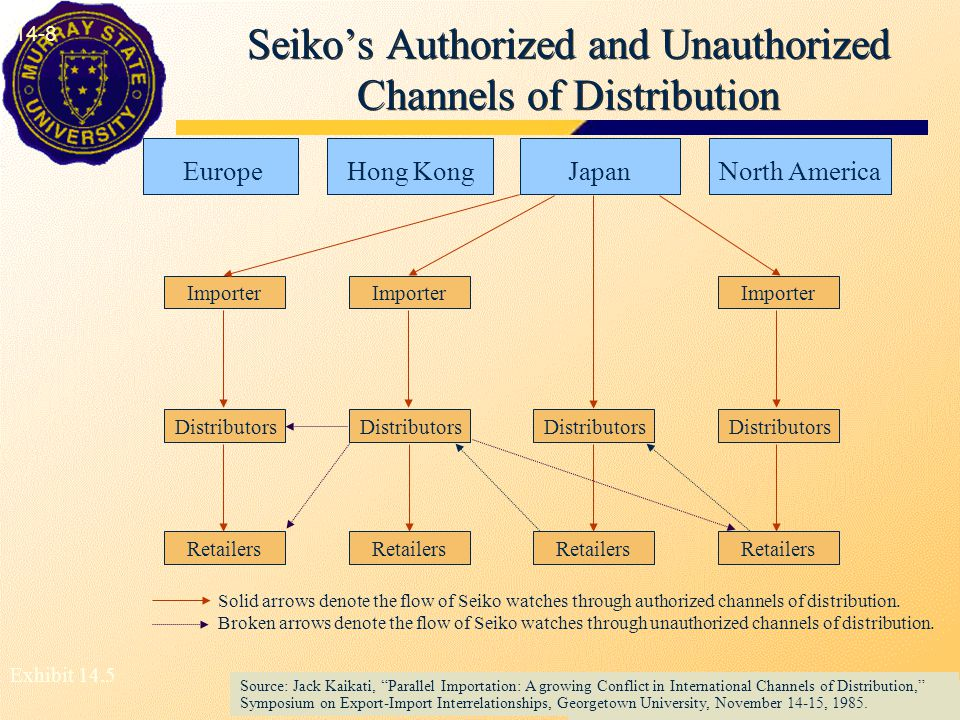 Seiko's Authorized and Unauthorized Channels of Distribution 14-8 Source: Jack Kaikati, Parallel Importation: A growing Conflict in International Channels of Distribution, Symposium on Export-Import Interrelationships, Georgetown University, November 14-15, 1985.
