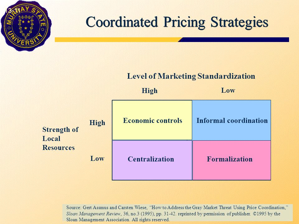 Coordinated Pricing Strategies 13-11 Source: Gert Assmus and Carsten Wiese, How to Address the Gray Market Threat Using Price Coordination, Sloan Management Review, 36, no.3 (1995), pp.