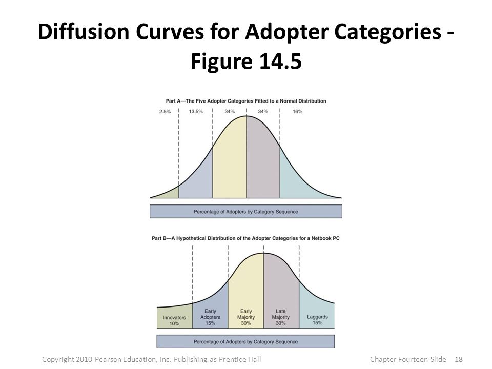 Diffusion Curves for Adopter Categories - Figure 14.5 18 Copyright 2010 Pearson Education, Inc.