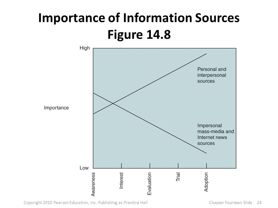Importance of Information Sources Figure 14.8 24Copyright 2010 Pearson Education, Inc.