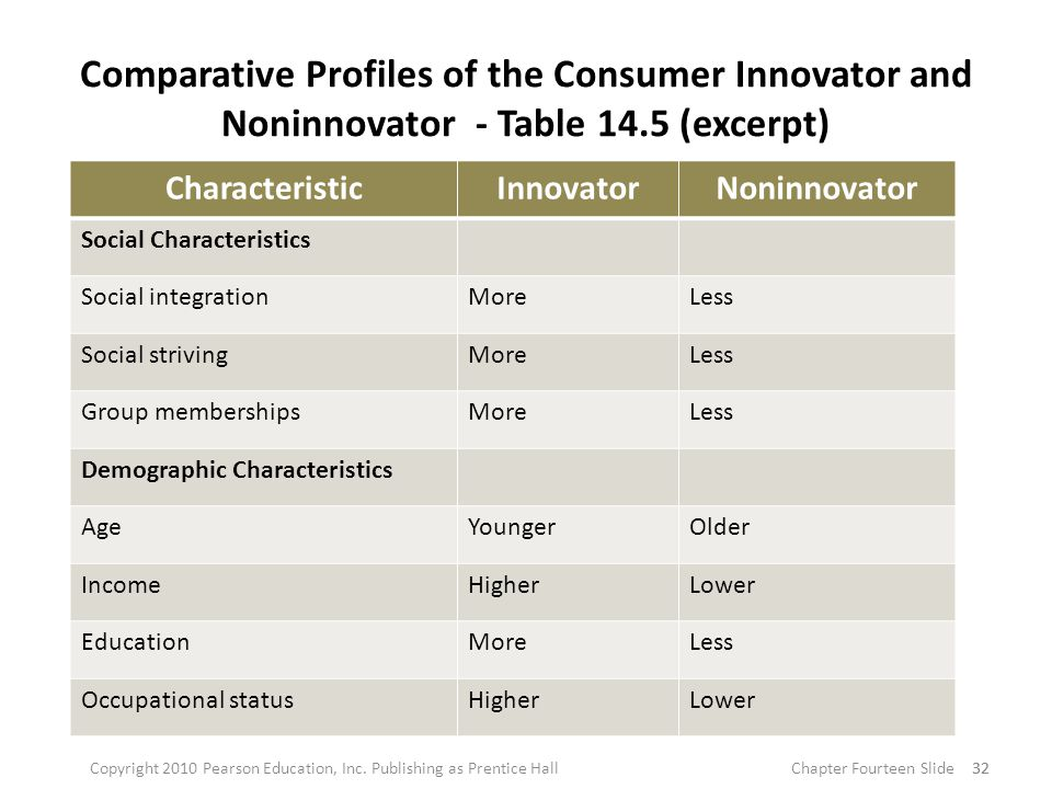 Comparative Profiles of the Consumer Innovator and Noninnovator - Table 14.5 (excerpt) 32 CharacteristicInnovatorNoninnovator Social Characteristics Social integrationMoreLess Social strivingMoreLess Group membershipsMoreLess Demographic Characteristics AgeYoungerOlder IncomeHigherLower EducationMoreLess Occupational statusHigherLower 32Copyright 2010 Pearson Education, Inc.