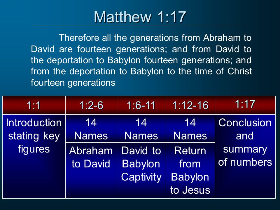 Matthew 1:17 Therefore all the generations from Abraham to David are fourteen generations; and from David to the deportation to Babylon fourteen generations; and from the deportation to Babylon to the time of Christ fourteen generations Introduction stating key figures Abraham to David David to Babylon Captivity Return from Babylon to Jesus Conclusion and summary of numbers 1:11:2-61:6-111:12-161:17 Actual Genealogy14 Names