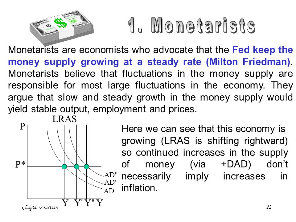 Chapter Fourteen22 P Y P* AD Y LRAS Y'' Monetarists are economists who advocate that the Fed keep the money supply growing at a steady rate (Milton Fr