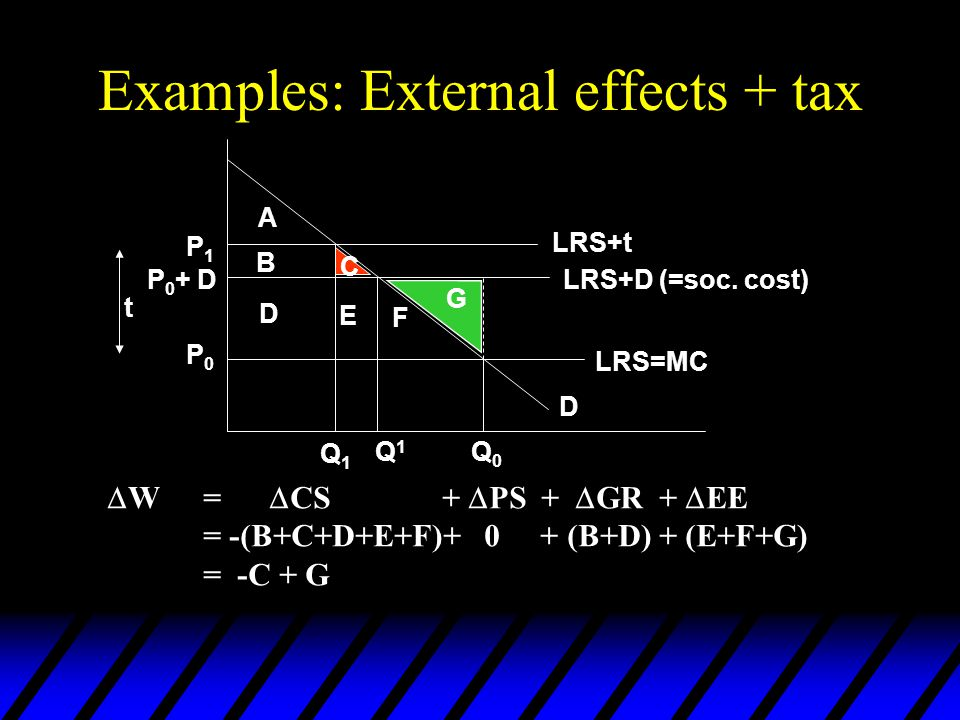 Examples: External effects + tax  W=  CS +  PS +  GR +  EE = -(B+C+D+E+F)+ 0 + (B+D) + (E+F+G) = -C + G A B C D E F G D P1P1 P 0 + D P0P0 Q1Q1 Q1