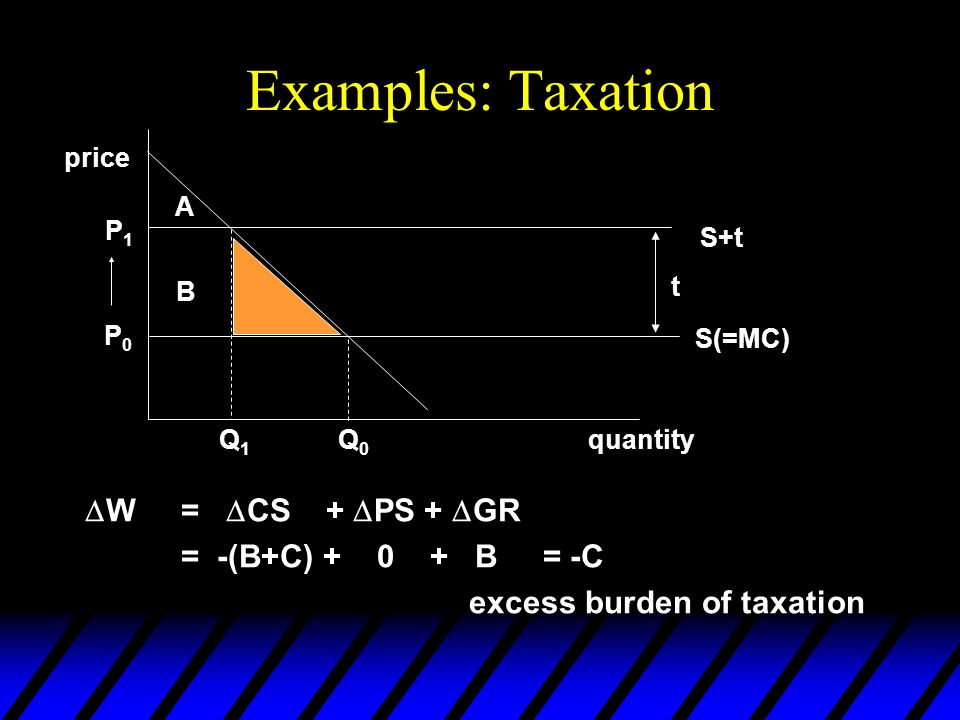 Examples: Taxation  W=  CS +  PS +  GR = -(B+C) + 0 + B = -C excess burden of taxation quantity price Q0Q0 Q1Q1 A BC P1P1 P0P0 S(=MC) S+t t