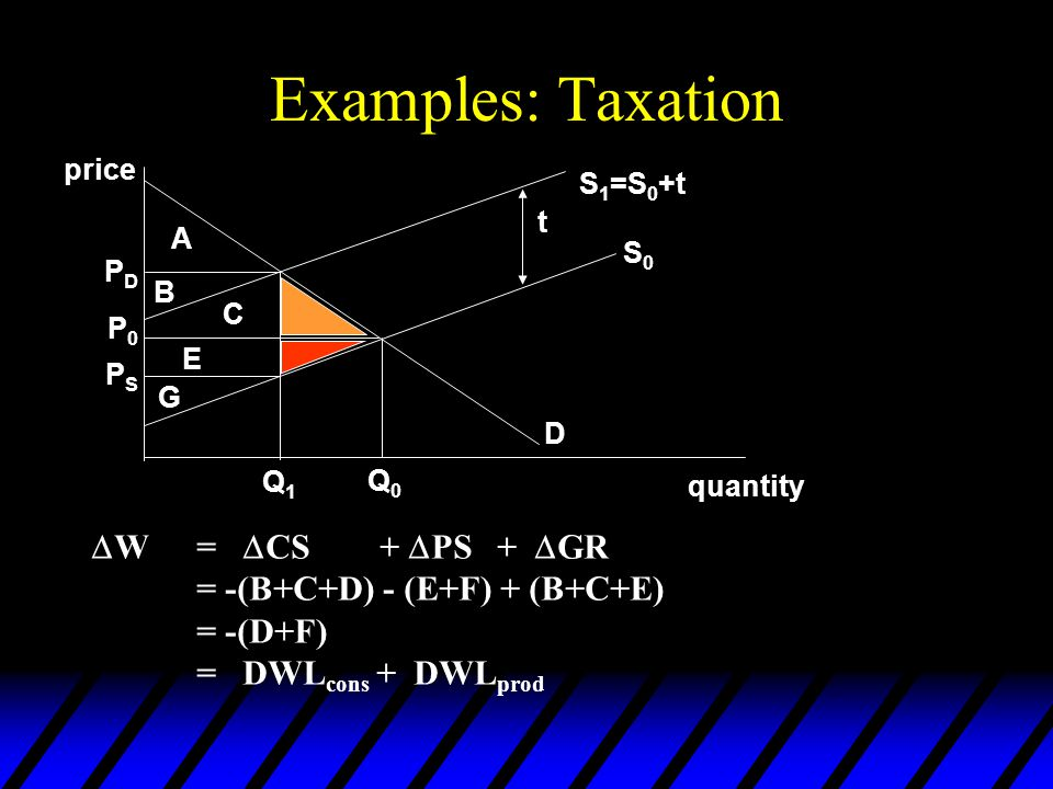 Examples: Taxation  W=  CS +  PS +  GR = -(B+C+D) - (E+F) + (B+C+E) = -(D+F) = DWL cons + DWL prod price quantity A B C D E F G D S0S0 S 1 =S 0 +t t PDPD P0P0 PSPS Q1Q1 Q0Q0