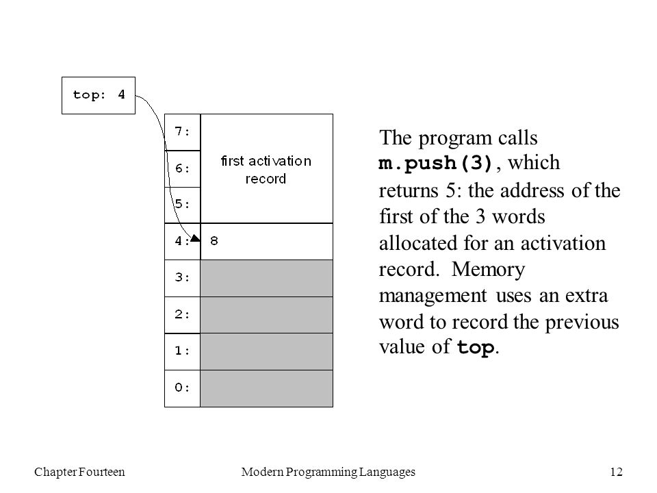 Chapter FourteenModern Programming Languages12 The program calls m.push(3), which returns 5: the address of the first of the 3 words allocated for an activation record.