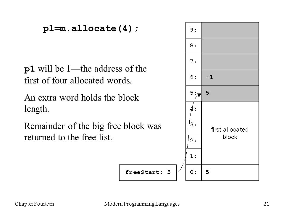 Chapter FourteenModern Programming Languages21 p1=m.allocate(4); p1 will be 1—the address of the first of four allocated words.