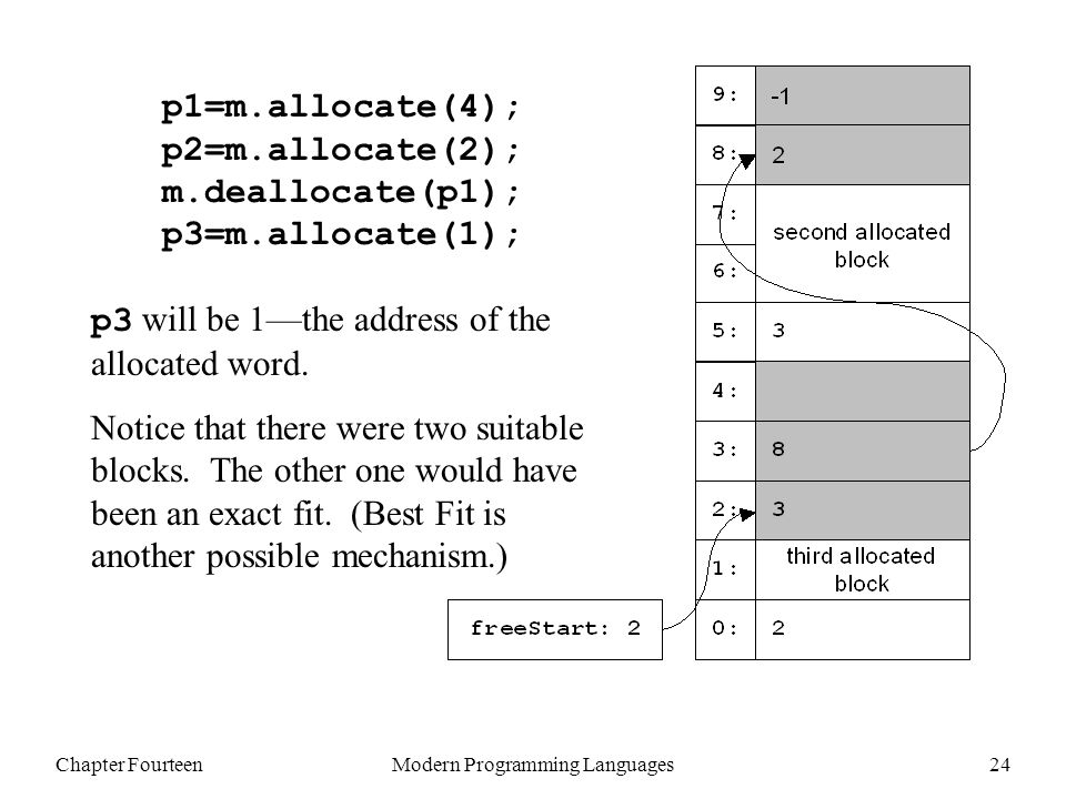 Chapter FourteenModern Programming Languages24 p1=m.allocate(4); p2=m.allocate(2); m.deallocate(p1); p3=m.allocate(1); p3 will be 1—the address of the allocated word.