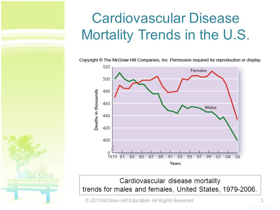 Cardiovascular Disease Mortality Trends in the U.S. © 2013 McGraw-Hill Education. All Rights Reserved.3 Cardiovascular disease mortality trends for ma