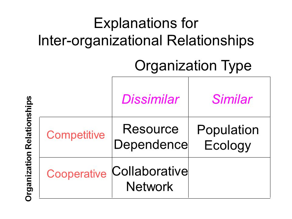 Population Ecology Collaborative Network Explanations for Inter-organizational Relationships DissimilarSimilar Competitive Resource Dependence Cooperative Organization Type Organization Relationships