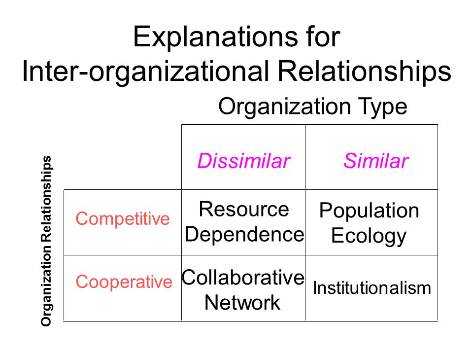 Institutionalism Collaborative Network Explanations for Inter-organizational Relationships DissimilarSimilar Competitive Resource Dependence Cooperative Organization Type Organization Relationships Population Ecology