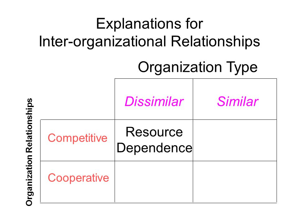 Explanations for Inter-organizational Relationships DissimilarSimilar Competitive Resource Dependence Cooperative Organization Type Organization Relationships
