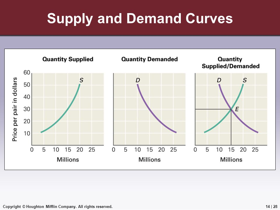 Copyright © Houghton Mifflin Company. All rights reserved.14 | 28 Supply and Demand Curves