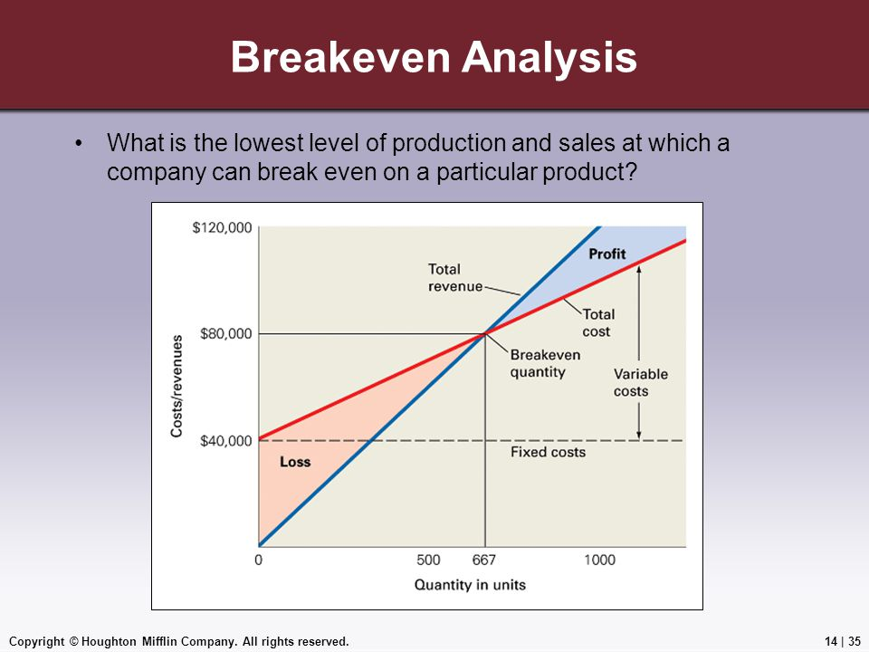 Copyright © Houghton Mifflin Company. All rights reserved.14 | 35 Breakeven Analysis What is the lowest level of production and sales at which a compa