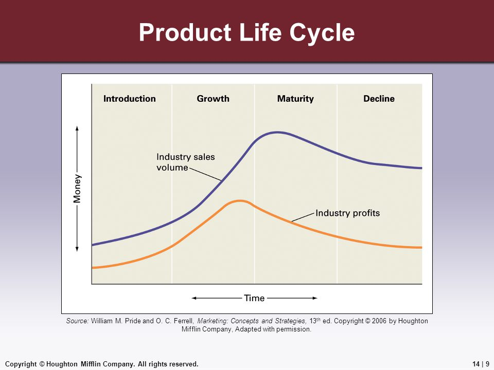 Copyright © Houghton Mifflin Company. All rights reserved.14 | 9 Product Life Cycle Source: William M. Pride and O. C. Ferrell, Marketing: Concepts an