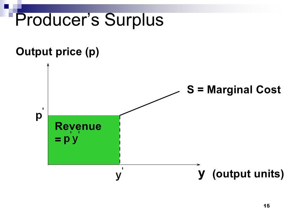 15 Producer's Surplus y (output units) Output price (p) S = Marginal Cost Revenue =