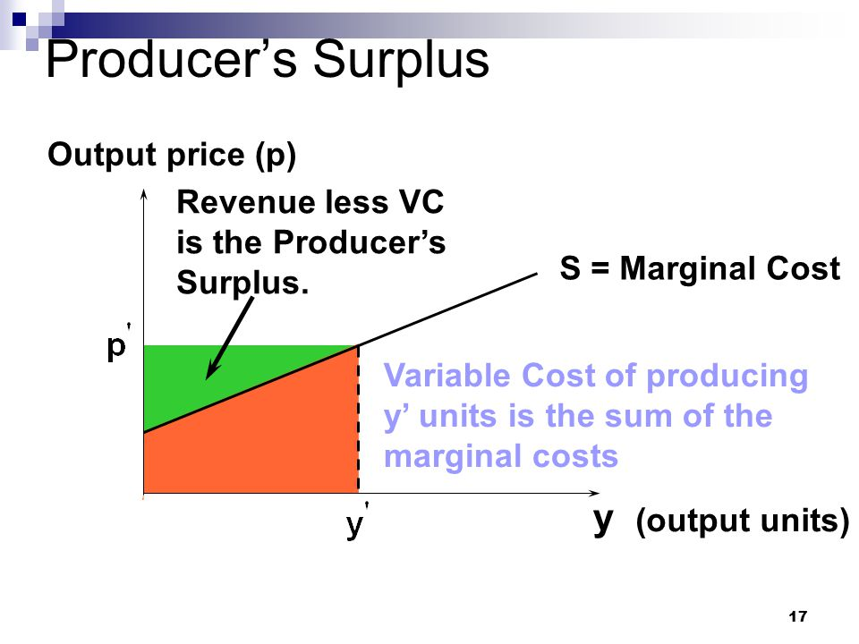 17 Producer's Surplus y (output units) Output price (p) S = Marginal Cost Variable Cost of producing y' units is the sum of the marginal costs Revenue