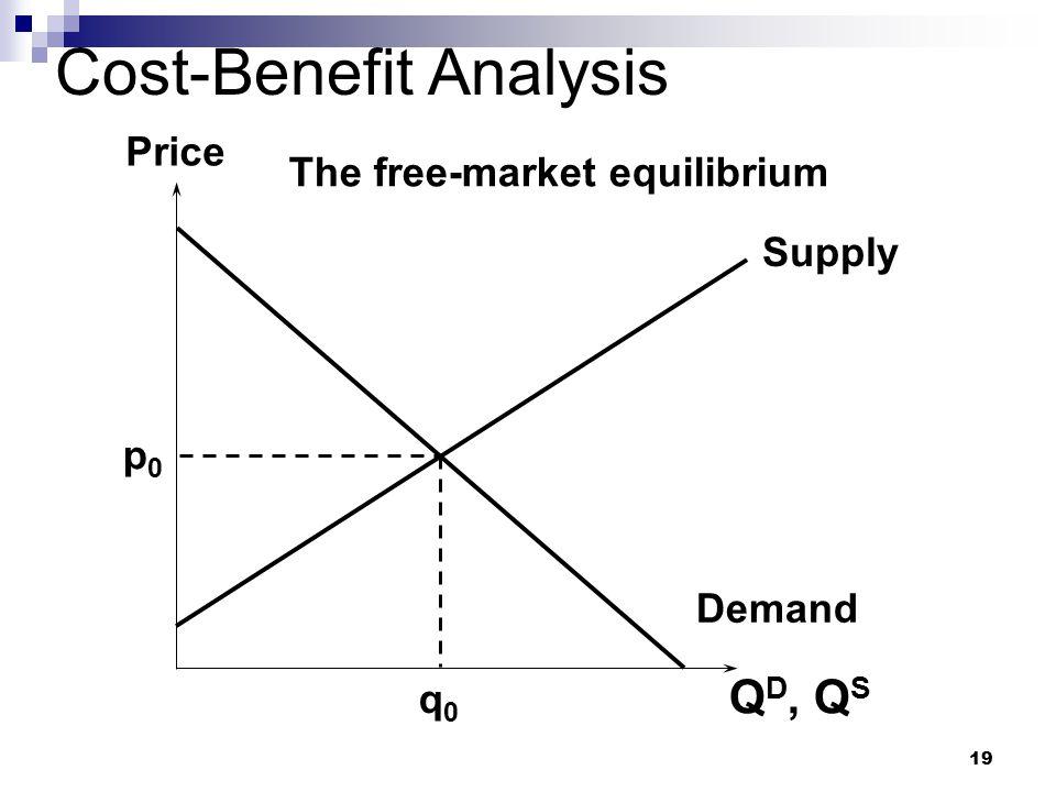 19 Cost-Benefit Analysis Q D, Q S Price Supply Demand p0p0 q0q0 The free-market equilibrium