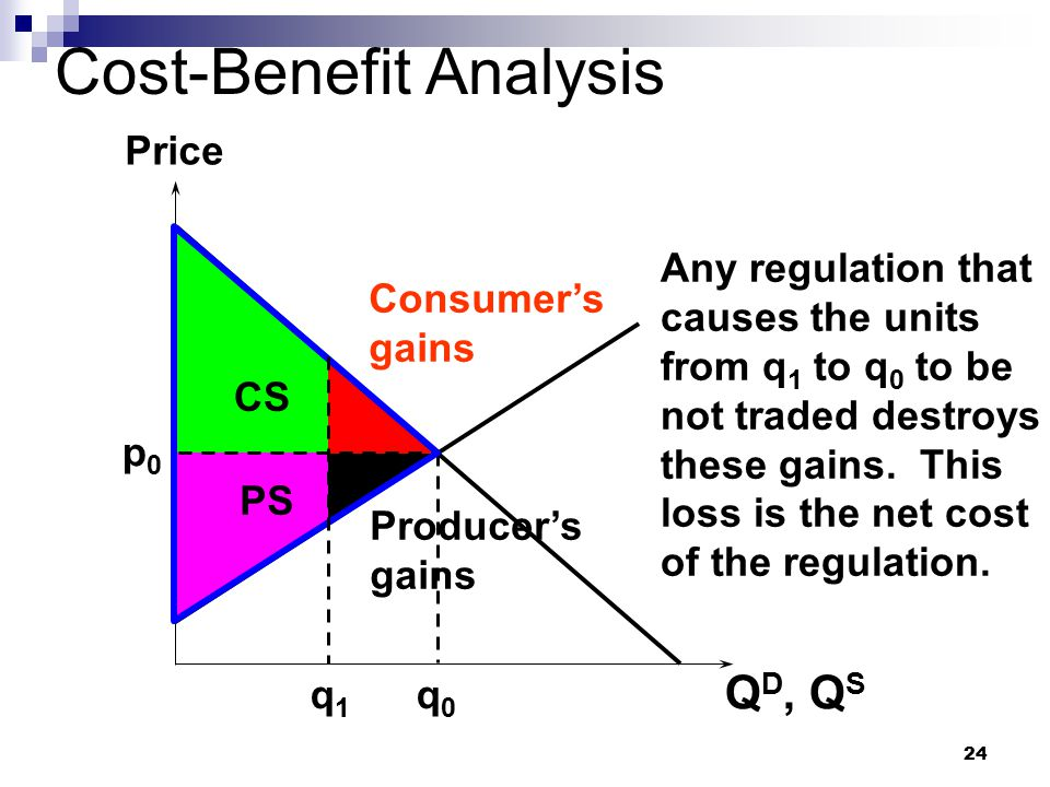 24 CS Cost-Benefit Analysis Q D, Q S Price p0p0 q0q0 PS q1q1 Consumer's gains Producer's gains Any regulation that causes the units from q 1 to q 0 to