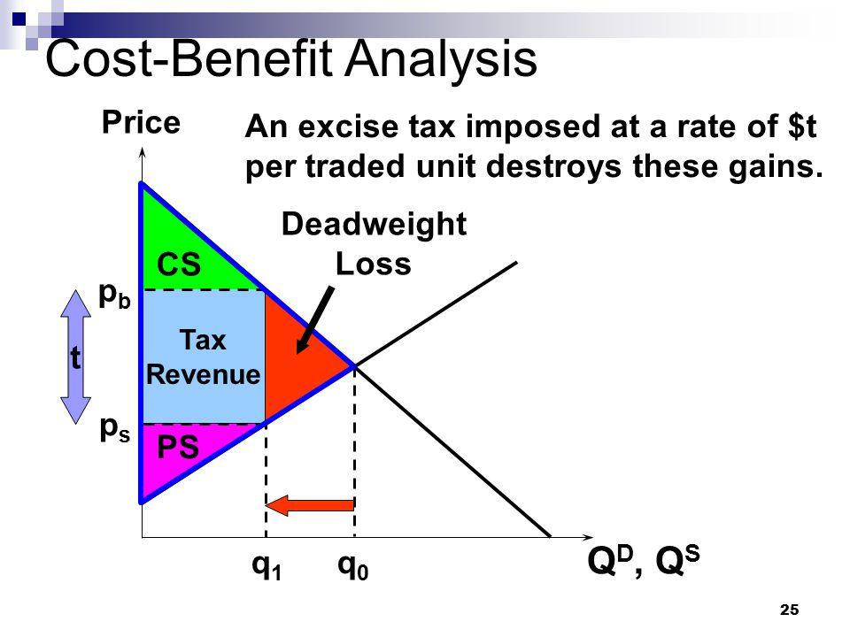 25 Tax Revenue Cost-Benefit Analysis Q D, Q S Price q0q0 PS q1q1 An excise tax imposed at a rate of $t per traded unit destroys these gains. psps pbpb