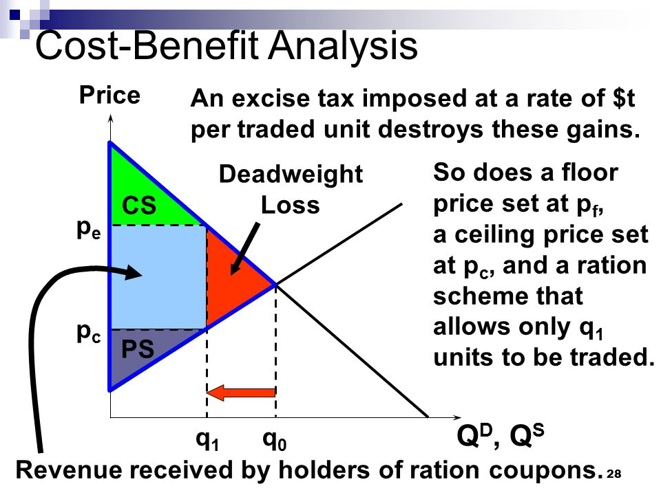 28 Cost-Benefit Analysis Q D, Q S Price q0q0 q1q1 An excise tax imposed at a rate of $t per traded unit destroys these gains. pcpc Deadweight Loss So
