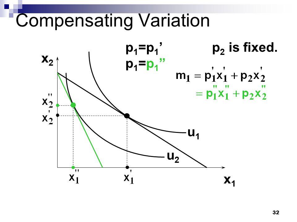 "32 Compensating Variation x2x2 x1x1 u1u1 u2u2 p1=p1'p1=p1""p1=p1'p1=p1"" p 2 is fixed."