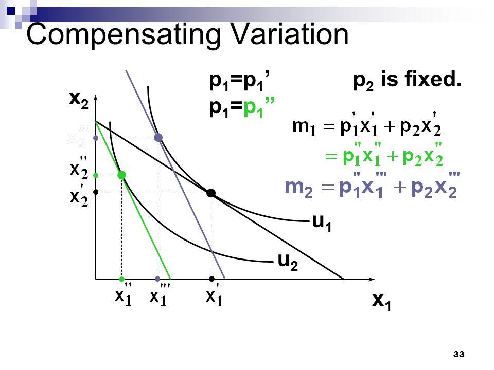 "33 Compensating Variation x2x2 x1x1 u1u1 u2u2 p1=p1'p1=p1""p1=p1'p1=p1"" p 2 is fixed."