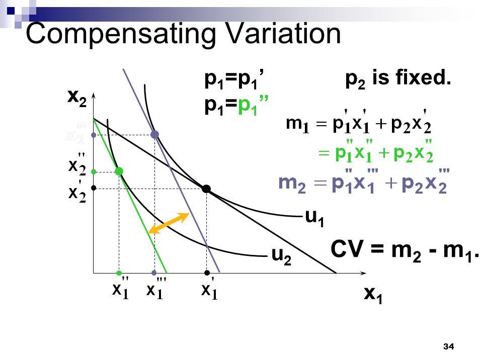 "34 Compensating Variation x2x2 x1x1 u1u1 u2u2 p1=p1'p1=p1""p1=p1'p1=p1"" p 2 is fixed. CV = m 2 - m 1."