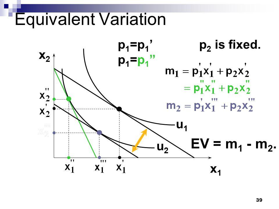 "39 Equivalent Variation x2x2 x1x1 u1u1 u2u2 p1=p1'p1=p1""p1=p1'p1=p1"" p 2 is fixed. EV = m 1 - m 2."