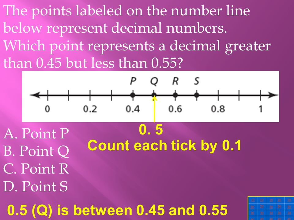 The points labeled on the number line below represent decimal numbers.