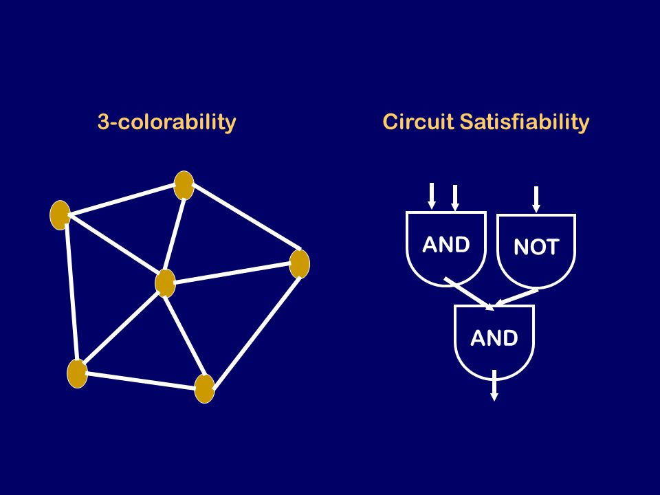 CIRCUIT-SATISFIABILITY Given: A circuit with n-inputs and one output, is there a way to assign 0-1 values to the input wires so that the output value is 1 (true).