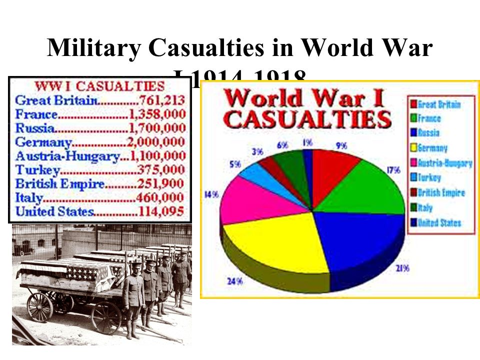 Military Casualties in World War I 1914-1918