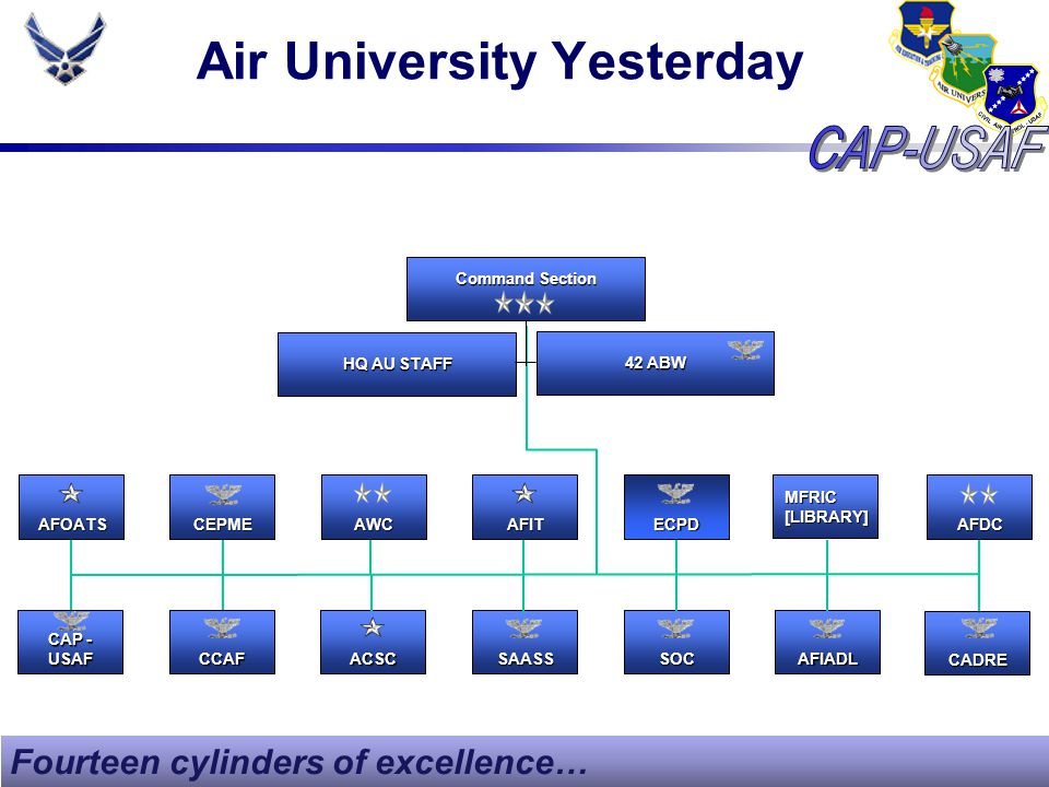 Air University TodayAU/CCAU/CVAU/CCC HQ AU A-STAFF 42 ABW Spaatz Center OfficerEducation Air Command and Staff College School of Advanced Air and Space Studies Ed.