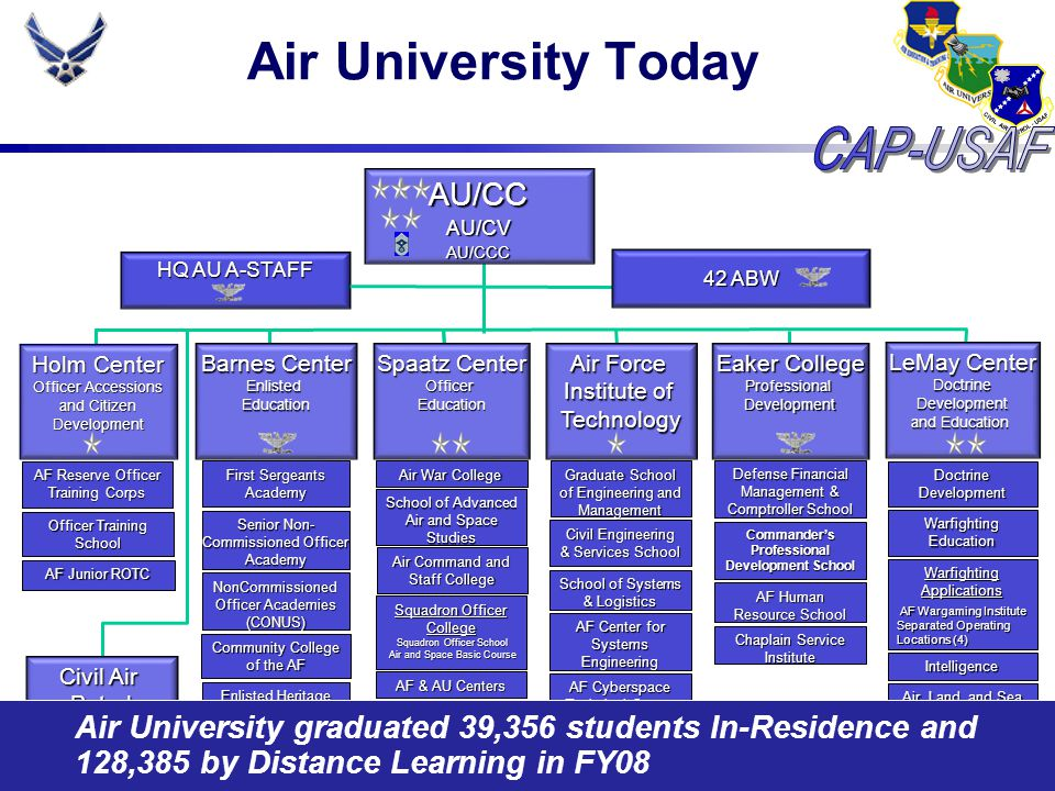 Air University Transformation AU reorganization incomplete CAP-USAF is still a direct reporting unit to AU/CC Span of control limits AU/CC daily oversight/advocacy Adding a general officer to the CAP team would increase oversight/advocacy No perfect place for CAP and CAP-USAF to consolidate, but significant overlap with Holm Center's AFJROTC