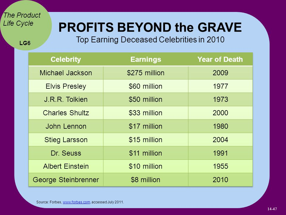 PROFITS BEYOND the GRAVE Top Earning Deceased Celebrities in 2010 Source: Forbes, www.forbes.com, accessed July 2011.www.forbes.com LG6 The Product Life Cycle 14-47