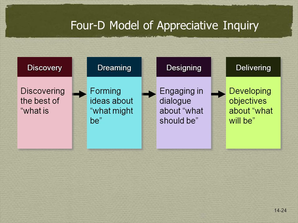 14-24 Four-D Model of Appreciative Inquiry DiscoveryDiscovery DesigningDesigning Engaging in dialogue about what should be DreamingDreaming Forming ideas about what might be Discovering the best of what is DeliveringDelivering Developing objectives about what will be