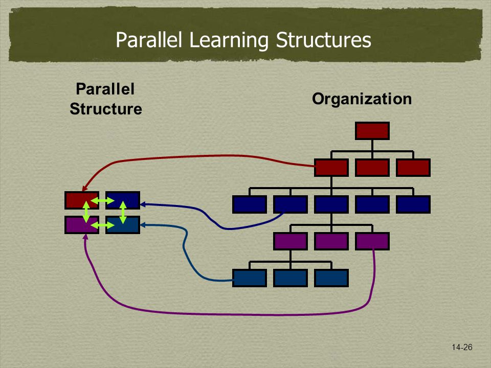 14-26 Organization Parallel Structure Parallel Learning Structures