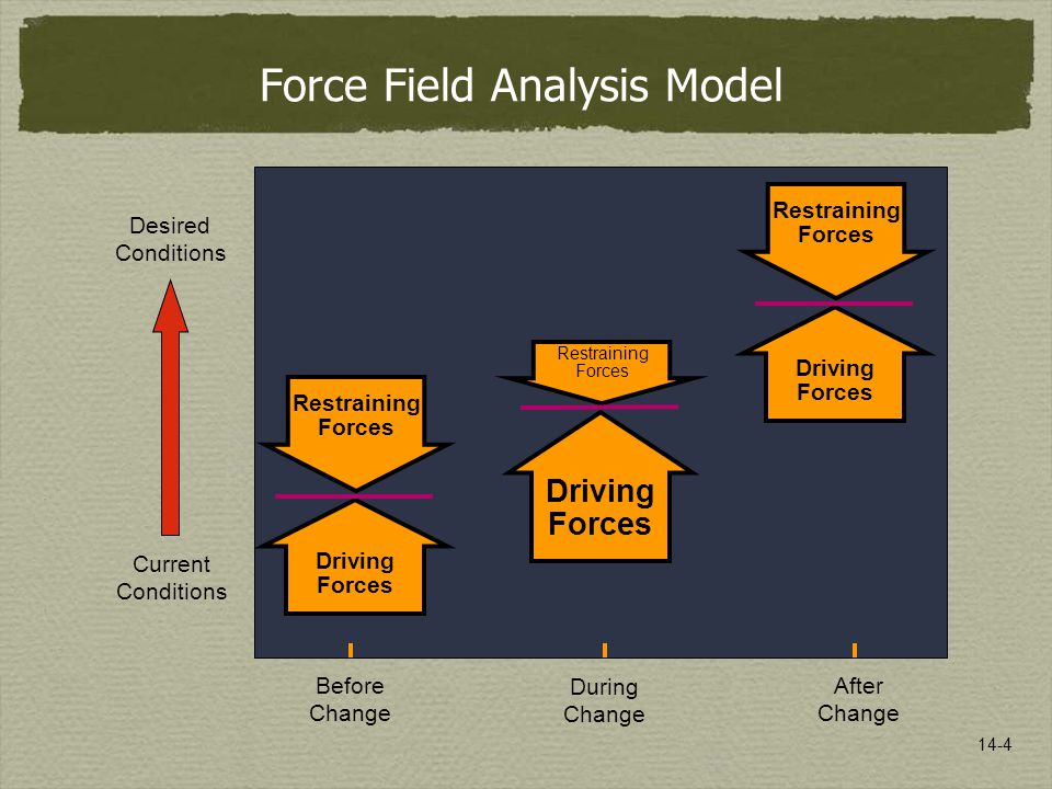 14-4 Desired Conditions Current Conditions Before Change After Change Force Field Analysis Model During Change Driving Forces Restraining Forces Driving Forces Restraining Forces Driving Forces Restraining Forces