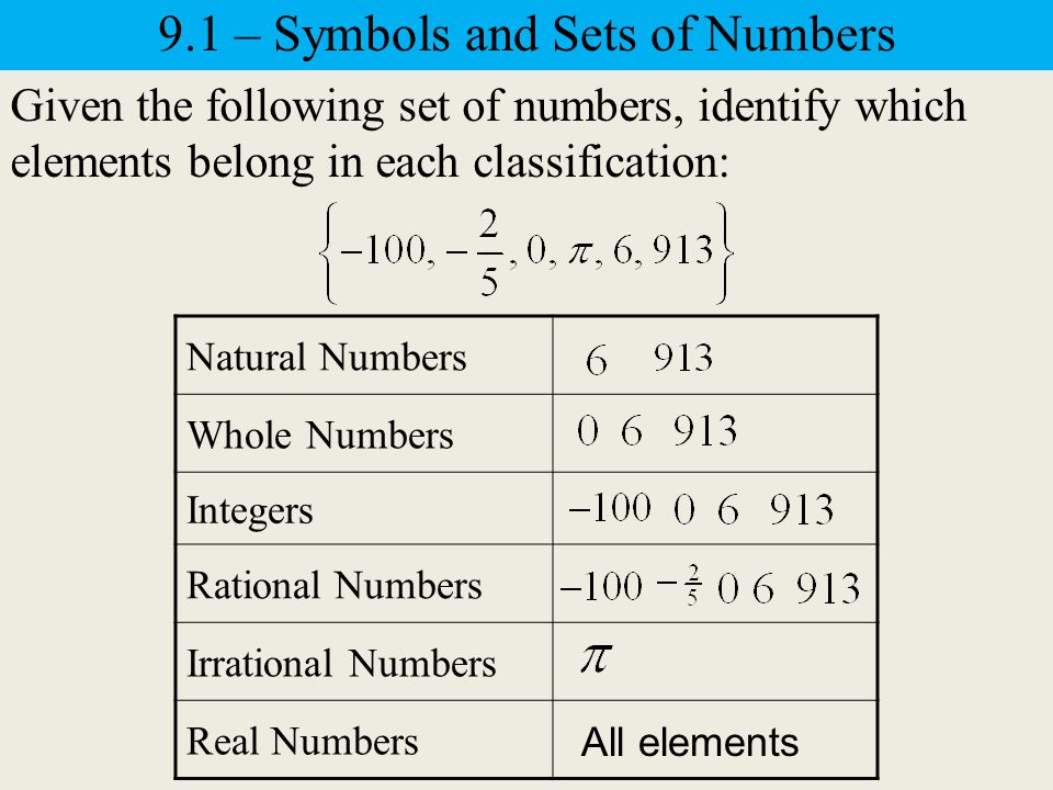 Real Numbers IrrationalRational Non-integer rational #s Integers Negative numbers Whole numbers Zero Natural numbers 9.1 – Symbols and Sets of Numbers