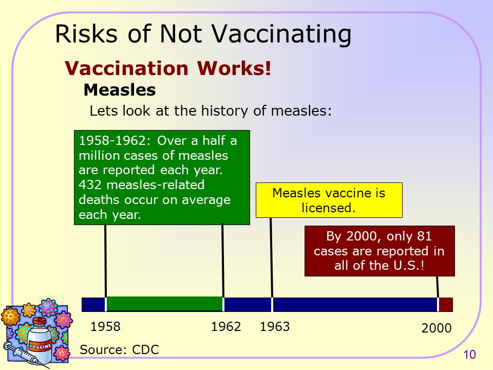9 Chickenpox can be dangerous and even deadly Prior to vaccine introduction in 1995: Approximately 4 million cases annually in the US including: 4,000 – 9,000 hospitalizations/year 100 deaths/year The greatest vaccine-preventable killer of children in the United States Source: CDC