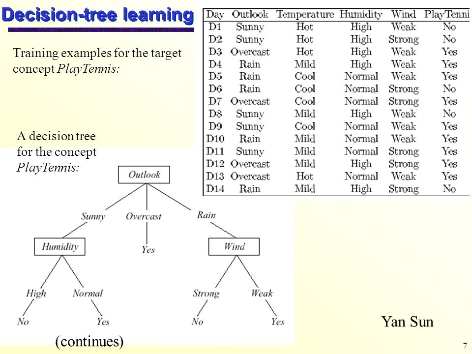 7 Decision-tree learning Yan Sun Training examples for the target concept PlayTennis: A decision tree for the concept PlayTennis: (continues)