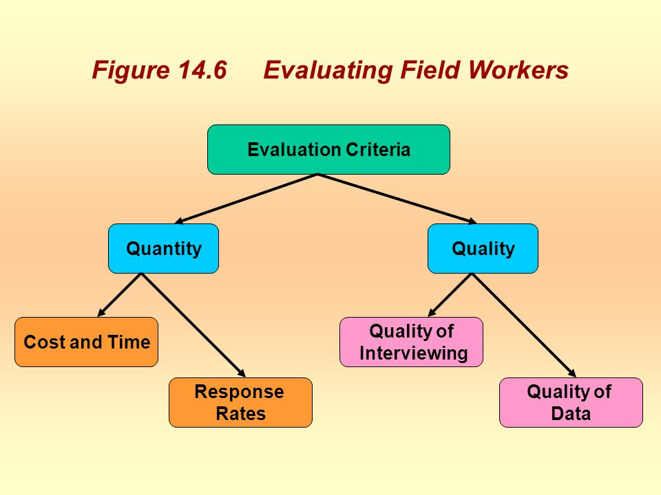 Figure 14.6 Evaluating Field Workers Evaluation Criteria QuantityQuality Cost and Time Response Rates Quality of Interviewing Quality of Data