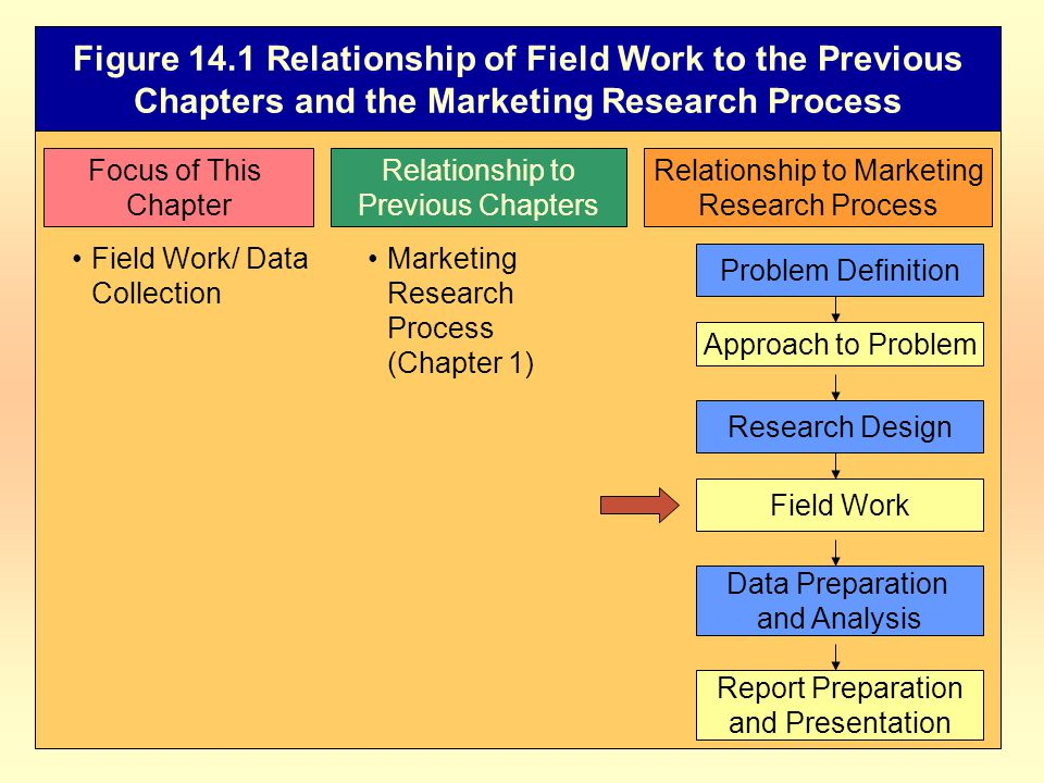 Figure 14.1 Relationship of Field Work to the Previous Chapters and the Marketing Research Process Focus of This Chapter Relationship to Previous Chapters Relationship to Marketing Research Process Field Work/ Data Collection Marketing Research Process (Chapter 1) Problem Definition Approach to Problem Field Work Data Preparation and Analysis Report Preparation and Presentation Research Design